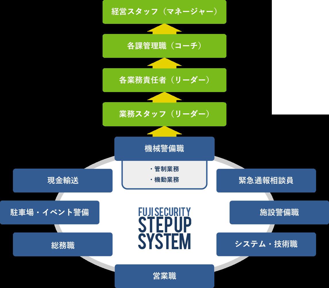 STEPUP SYSTEM